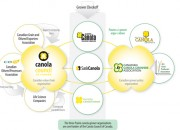 Canola Value Chain
