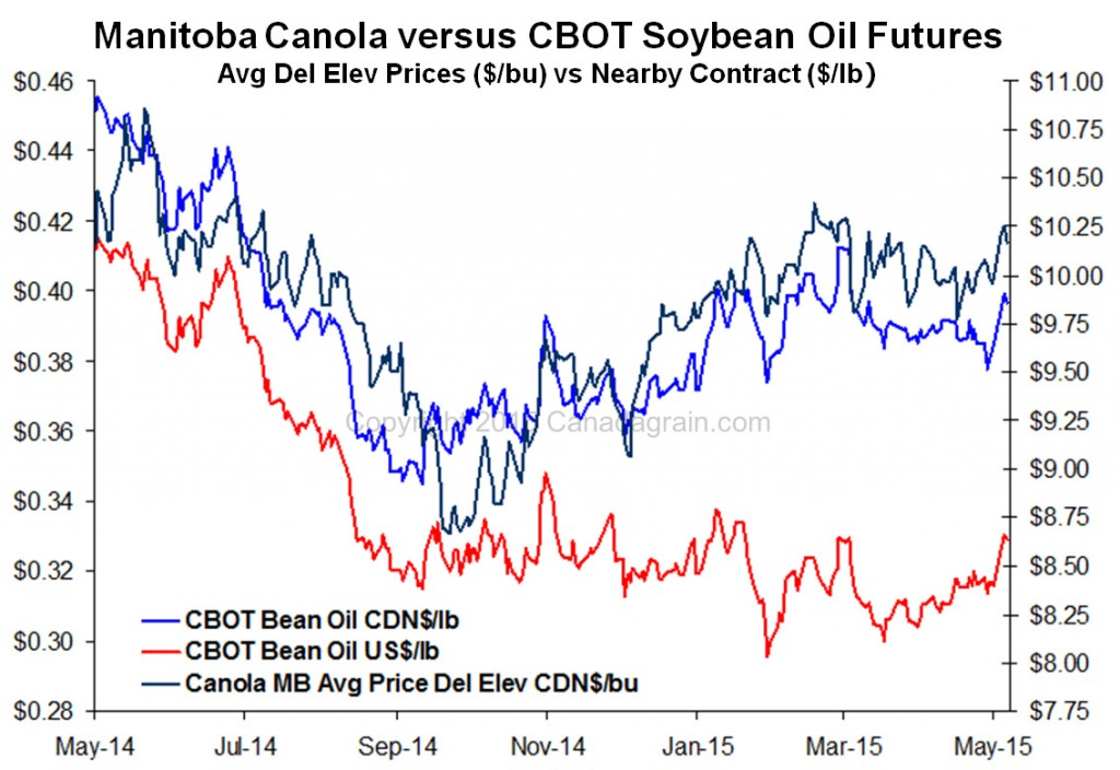 Prairie Crop Charts, Manitoba vs CBOT Soybean Oil Futures