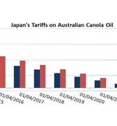 Japan's Tariffs on Australian Canola Oil